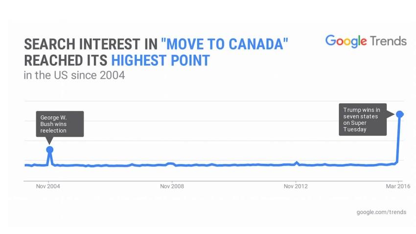 Google Search Search Trend Move to Canada