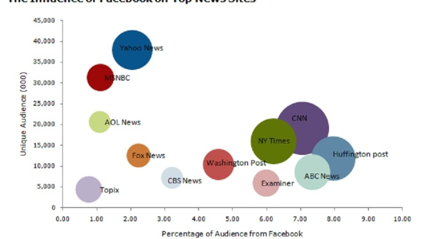 Influence of Facebook