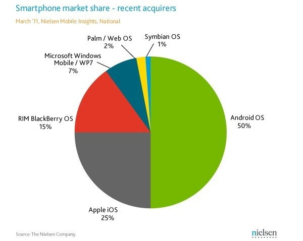 NielsenSmartphones