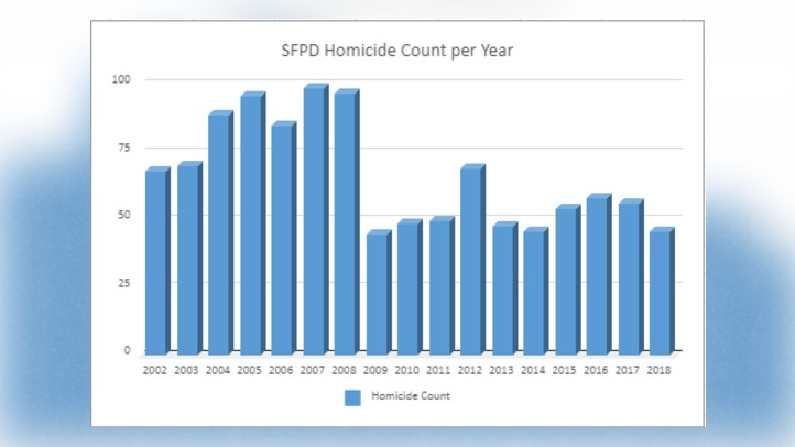 SF Homicides