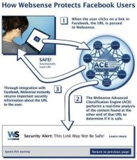 Facebook Pairs with Websense to Protect Users