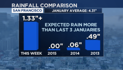 More Rain Fell in 6 Days Than Past 3 Januaries Combined
