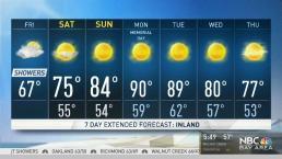 Kari's Forecast: Cool Showers Friday