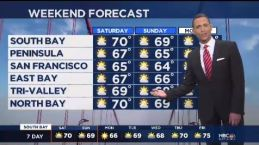 Jeff's Forecast: Mild Weekend