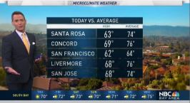 Jeff's Forecast: Isolated Drizzle and Mild Afternoon