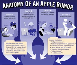 Anatomy of an Apple Rumor