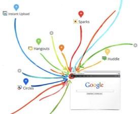 Google Uses TV, NFL to Push Google+