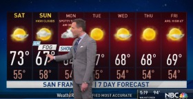 Jeff's Forecast: Cooling & Shower Chance Ahead