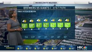 <p>It will be slightly warmer today with upper 80s in the valleys. Meteorologist Kari Hall has details in the Microclimate Forecast.</p>
