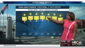 Winds will be gusty through the day with highs in the 70s inland. Meteorologist Kari Hall has details in the Microclimate Forecast.