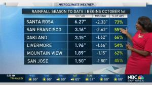 <p>Some inland valleys will begin the day with freezing temperatures. A milder afternoon is ahead. Meteorologist Kari Hall has details in the Microclimate Forecast.</p>