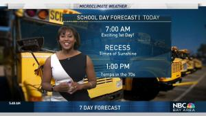 <p>Fog quickly clears late morning along coast keeping it cool while the valleys enjoy comfortable weather. Meteorologist Kari Hall has details in the Microclimate Forecast.</p>