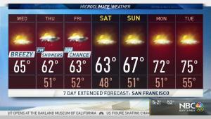 <p>Winds will stay light today, shifting onshore with cooler air. Meteorologist Kari Hall has details in the Microclimate Forecast.</p>