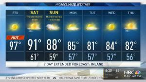 <p>Fog returns to the coast keeping it cool while the valleys heat up again. Meteorologist Kari Hall has details in the Microclimate Forecast.</p>