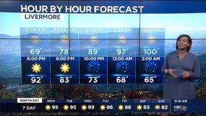 Inland temperatures soar to over 100 degrees again today. Meteorologist Kari Hall details the week ahead in the Microclimate Forecast.