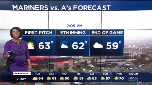 A slow moving storm system will bring more clouds today with seasonable temperatures. Meteorologist Kari Hall has details on rain in the Microclimate Forecast.