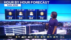 Dry and warm weather continues this week with some slight cooling by the end of the week. Meteorologist Kari Hall has the Microclimate Forecast.