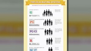 Film Industry Updates Movie Ratings System