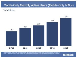 Facebook Earns Most Money from Mobile Ads