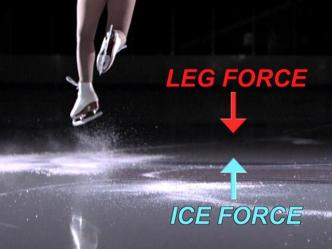 The Science of the Winter Olympics