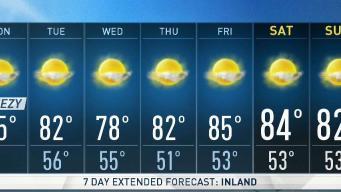 Kari's Forecast: Calming winds and warm