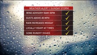 Rob's Forecast: Rainy, Windy Sunday