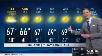 Jeff's Forecast: Mild Hazy Sunshine