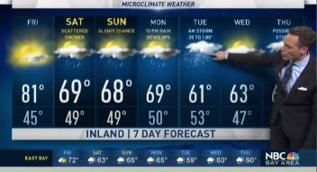Jeff's Forecast: Near 80 Degrees and Storm Ahead