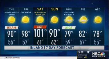 Jeff's Forecast: 100s Ahead