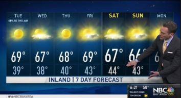Jeff's Forecast: Mild Hazy Upper 60s