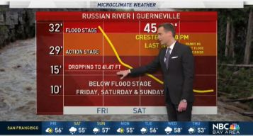 Jeff's Forecast: River Level Update and 2 More Storms