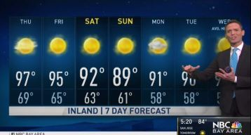 Jeff's Forecast: AM Clouds and Hot Inland