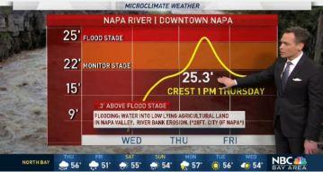 Jeff's Forecast: Flooding Threat and Thursday Rain