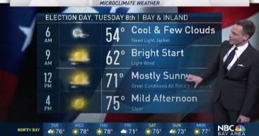 Jeff's Forecast: Election Day Weather