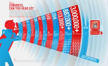 4.5 Million Sign Google's Anti-SOPA Petition