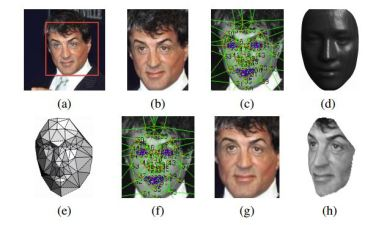 Facebook Has Facial Recognition Technology as Good as People's
