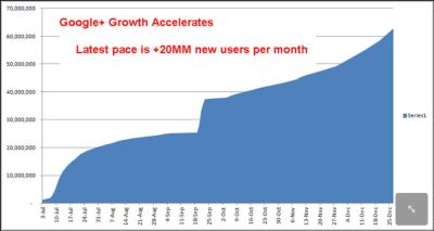 Google+ Projected to Hit 293 Million Users in 2012