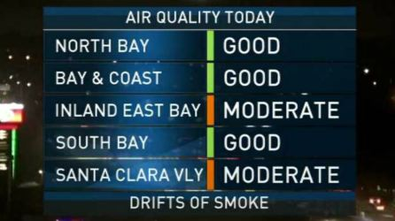 <p>Air quality remains a problem for inland valleys, but it will be cooler. Meteorologist Kari Hall has the details in the Microclimate Forecast.</p>