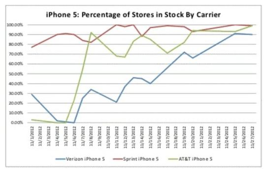 U.S. iPhone 5 Supply Stabilizes