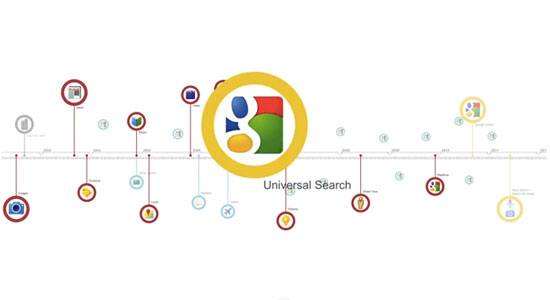 The History and Evolution of Google Search in 6 Minutes