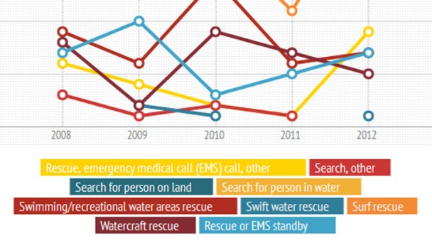 INFOGRAPHICS: Search and Rescue Statistics