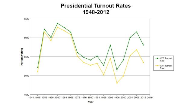 california voter turnout vs us average