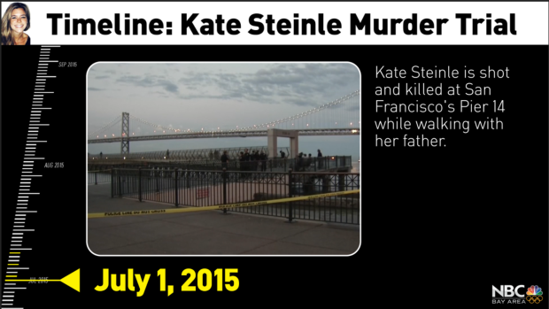 Video: Timeline of Kate Steinle Murder Trial