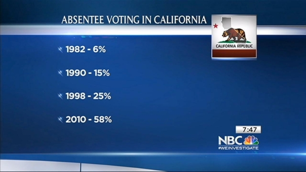 [BAY] Larry Gerston on Increase in Absentee Voting