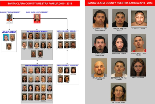 24 Alleged Gang Associates Indicted in San Jose on 34 Felony ...