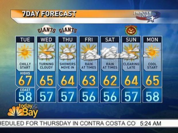 [BAY] World Series Week Forecast