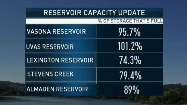 Concern for Bay Area Reservoirs as Storm Approaches