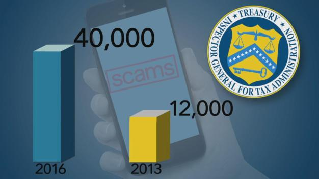 70 Percent of IRS Phone Tax Scams Involve iTunes Gift Cards: Treasury Inspector General