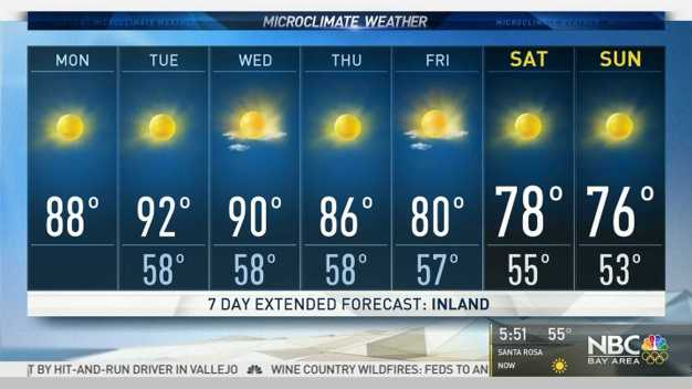 Today's Forecast: Hotter Valley Temps, Warm Coast
