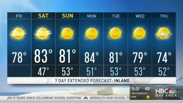 Kari's Forecast: Weekend Warm Up